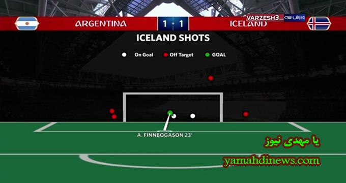 فیلم / آمار نیمه اول دو تیم آرژانتین - ایسلند