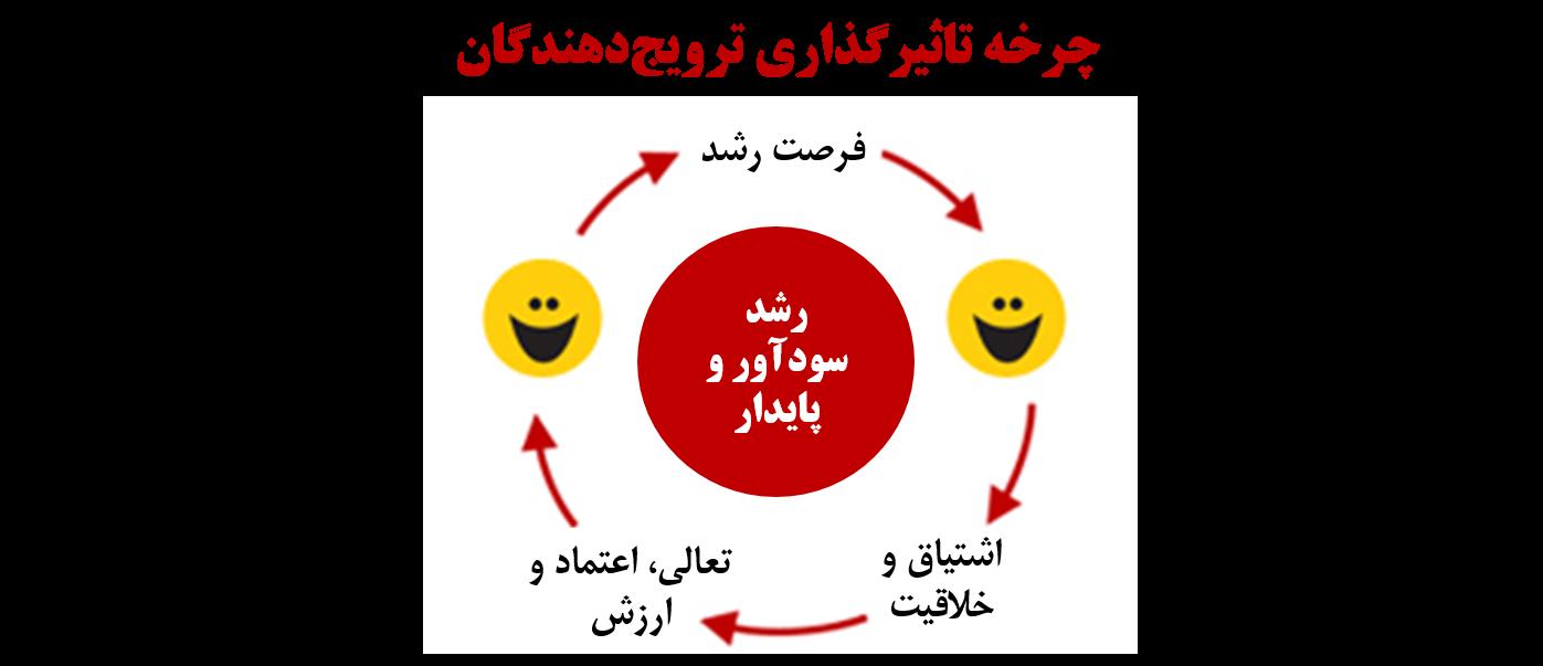چرخه تاثیرگذاری ترویج دهندگان