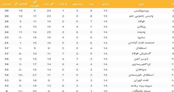 جدول لیگ برتر در پایان روز اول هفته پانزدهم. پارس به پرسپولیس نزدیک شد