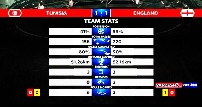 فیلم / آمار نیمه اول بازی انگلیس - تونس