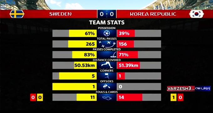 فیلم / آمار نیمه اول بازی کره جنوبی - سوئد