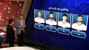 فیلم / تحلیل آمار فیفا درباره عملکرد بازیکنان تیمملی ایران