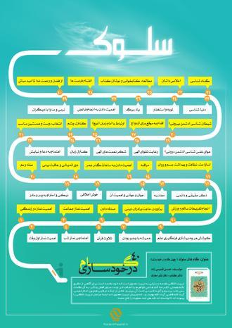 داده نما (اینفوگرافیک) گام های سلوک، 40 گام در خودسازی