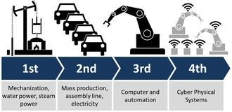مراحل انقلاب صنعتی
