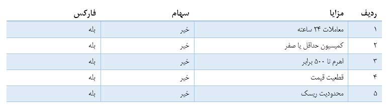 جدول مقایسه بازار فارکس با آتی
