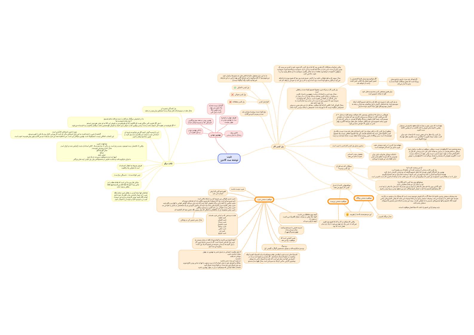 نقشه ذهن کتاب شیب ست گادین