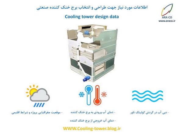 اطلاعات لازم برای مشاوره و طراحی کولینگ تاور مکعبی فایبرگلاس در شیراز و فارس
