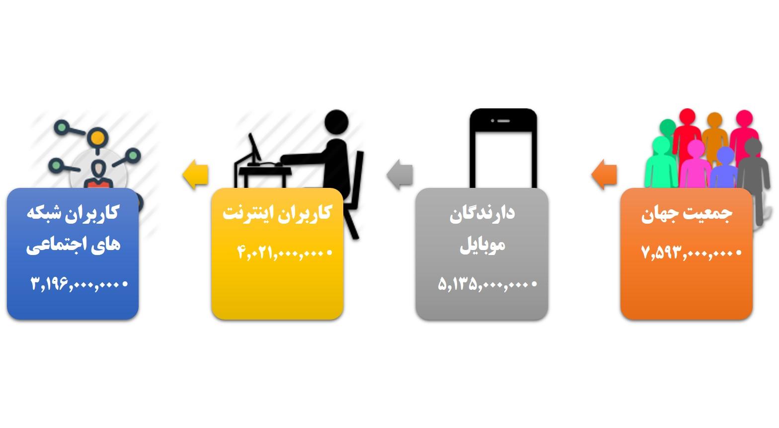 وضعیت کلی دسترسی به فضای دیجیتال در جهان