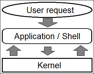 [عکس: Monolitic-kernel.png]