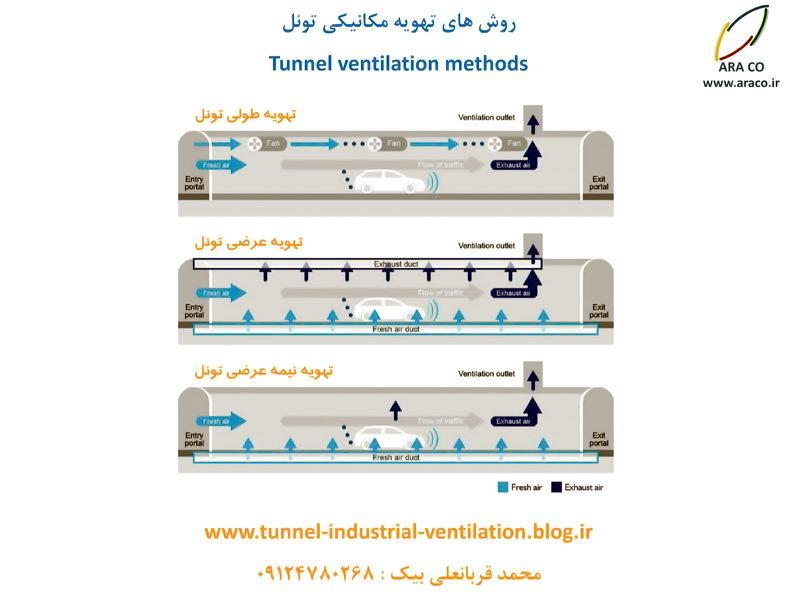 انواع روش های تهویه تونل