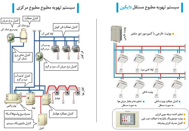 شرکت مهندسی بازرگانی دما آسا مهر انرژی آریا (دماسا انرژی) | VRF چیست؟مقایسه سیستم VRV دایکلین و سیستم چیلر فن کویل در یک نگاه