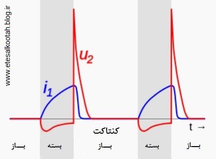 تغییرات ولتاژ و جریان در قرقره رومورف بر حسب زمان طی چرخه های کاری