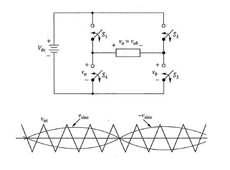 unipola spwm inverter