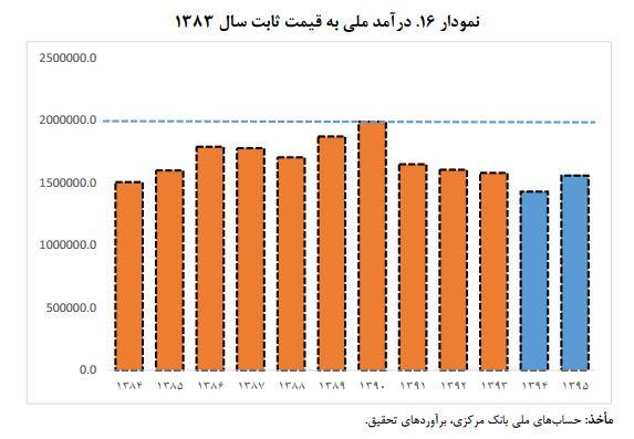 درآمد ملی بهقیمت ثابت سال ۱۳۸۳