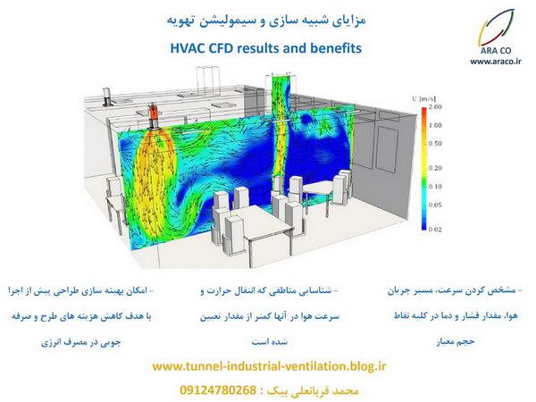 مزیت های شبیه سازی و سیمولیشن جریان هوا در تهویه