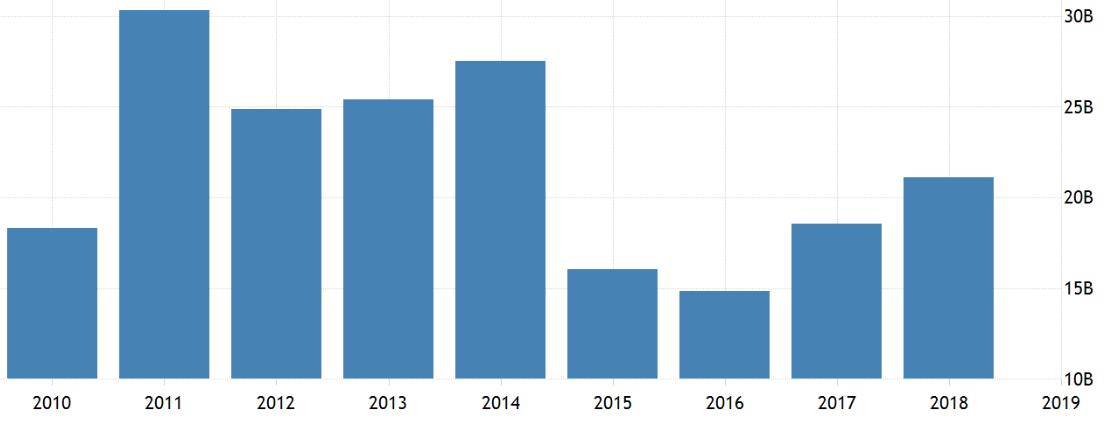 China's imports from Iran