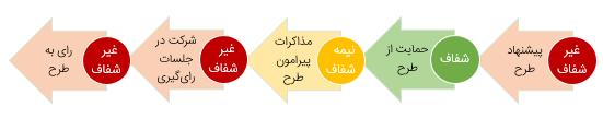 ساختار غیرشفاف مجلس
