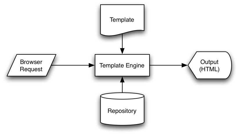 موتور قالب (template engine) چیست؟