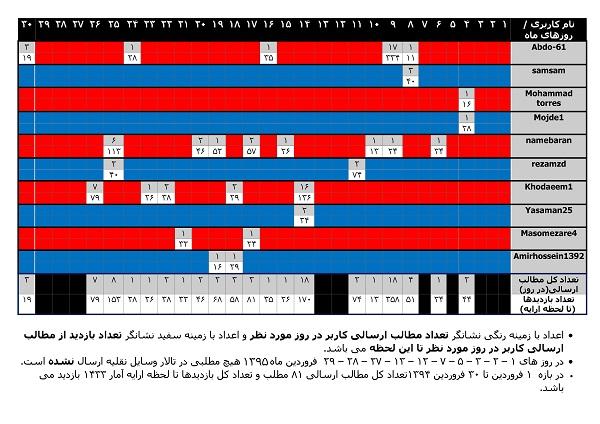 عملکرد-تالار-وسایل-نقلیه-در-فروردین-ماه-1395-سایز2-1.jpg (600×424)