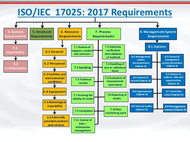sample quality manual iso 17025