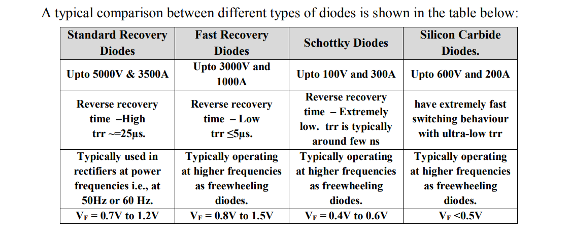 defferents of diodes