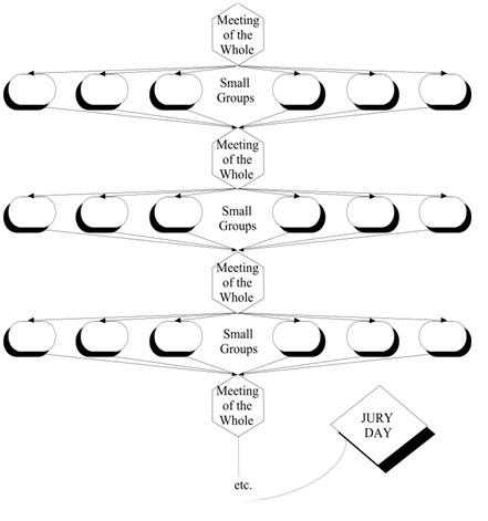 نمودار روش گاری