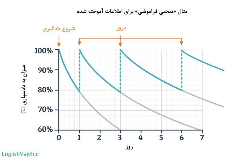 تیک ایت ( Tick8 ) چیست؟ - منحنی ابینگهاوس