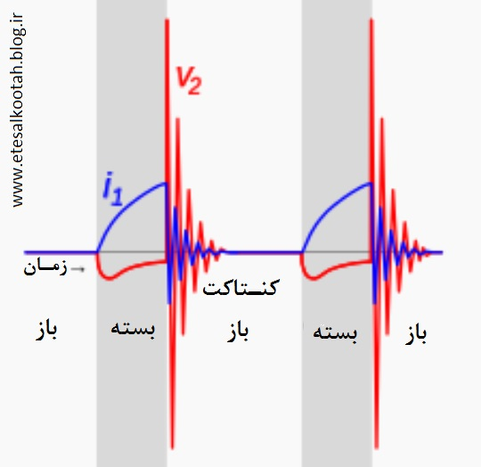 روندِ تغییرات زمانی ولتاژ و جریان بر حسب زمان در چرخه ی کاری قرقره ی رومکروف با خازن