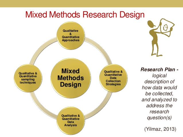 research methods and sampling design An overview to qualitative and quantitative research methods in design why is getting research more and more important in design generalization or sampling.