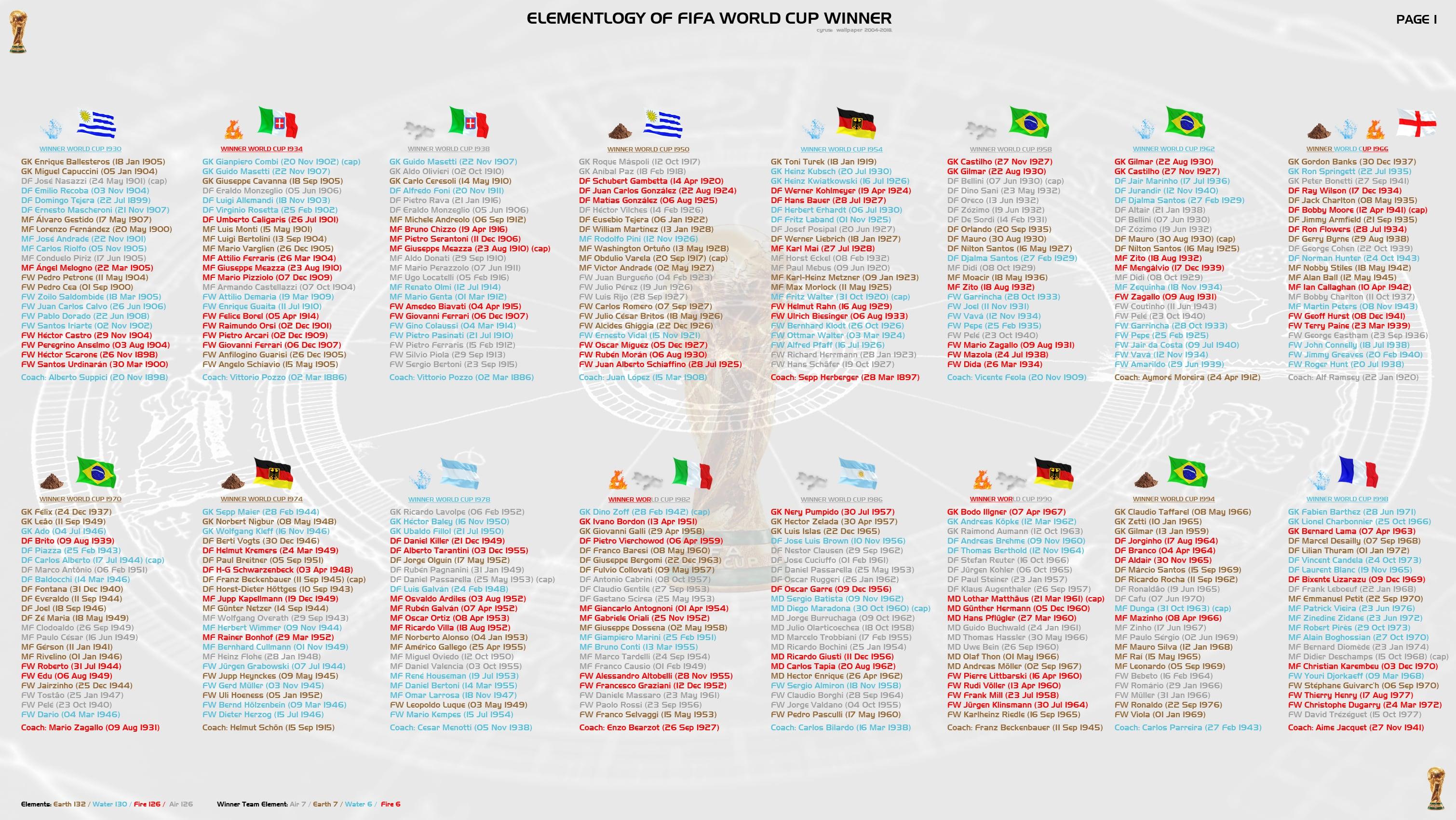 والپیپر عنصر شناسی تیم های قهرمان جام جهانی فوتبال