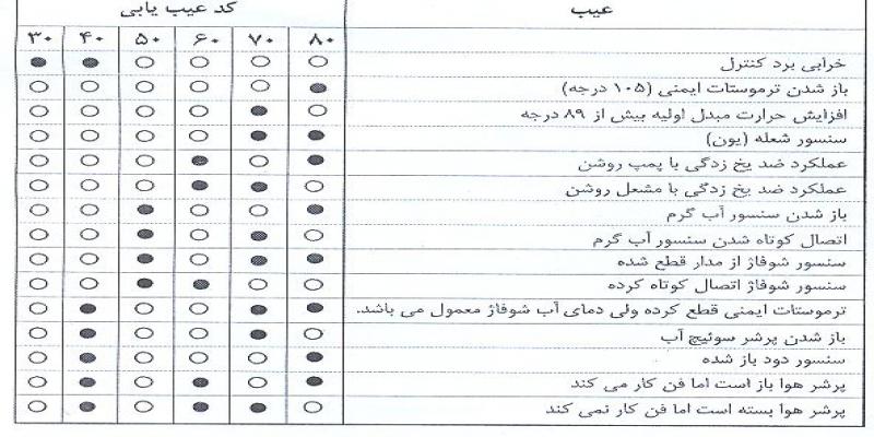 لیست خطاهای پکیج ایران رادیاتور