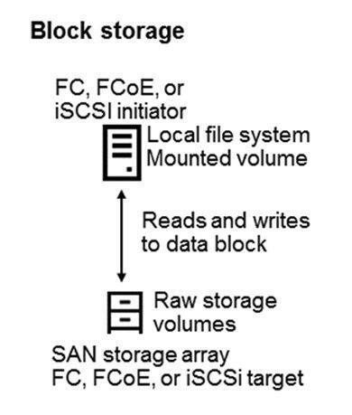 مفهموم Block Storage