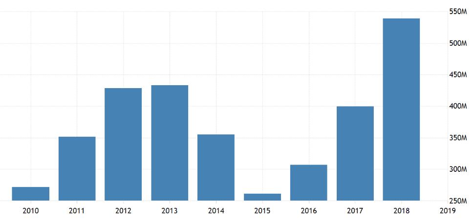 حجم صادرات ایران به روسیه