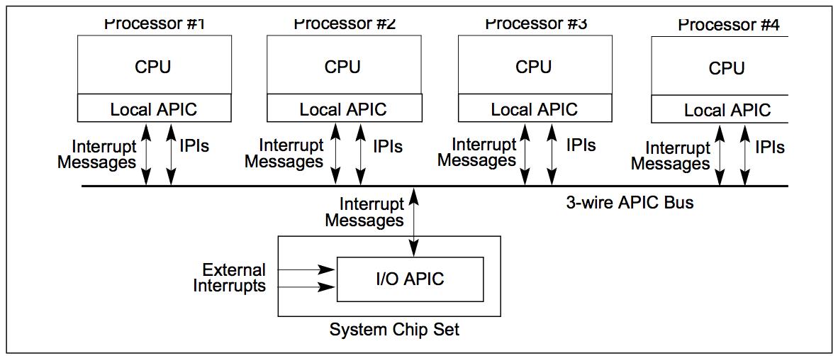 I/O APIC و Local APIC
