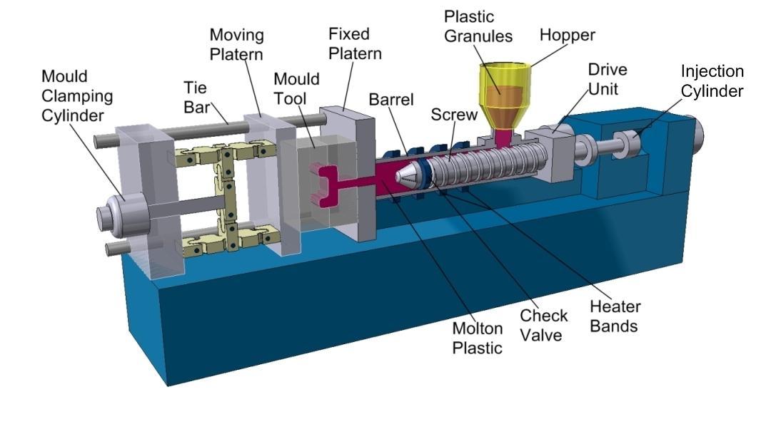 اجزای دستگاه تزریق پلاستیک