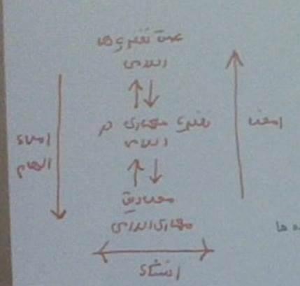 مدل معماری اسلامی