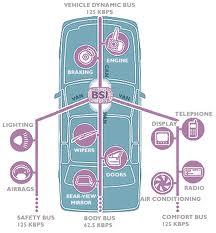 سیستم مالتی پلکس چیست؟