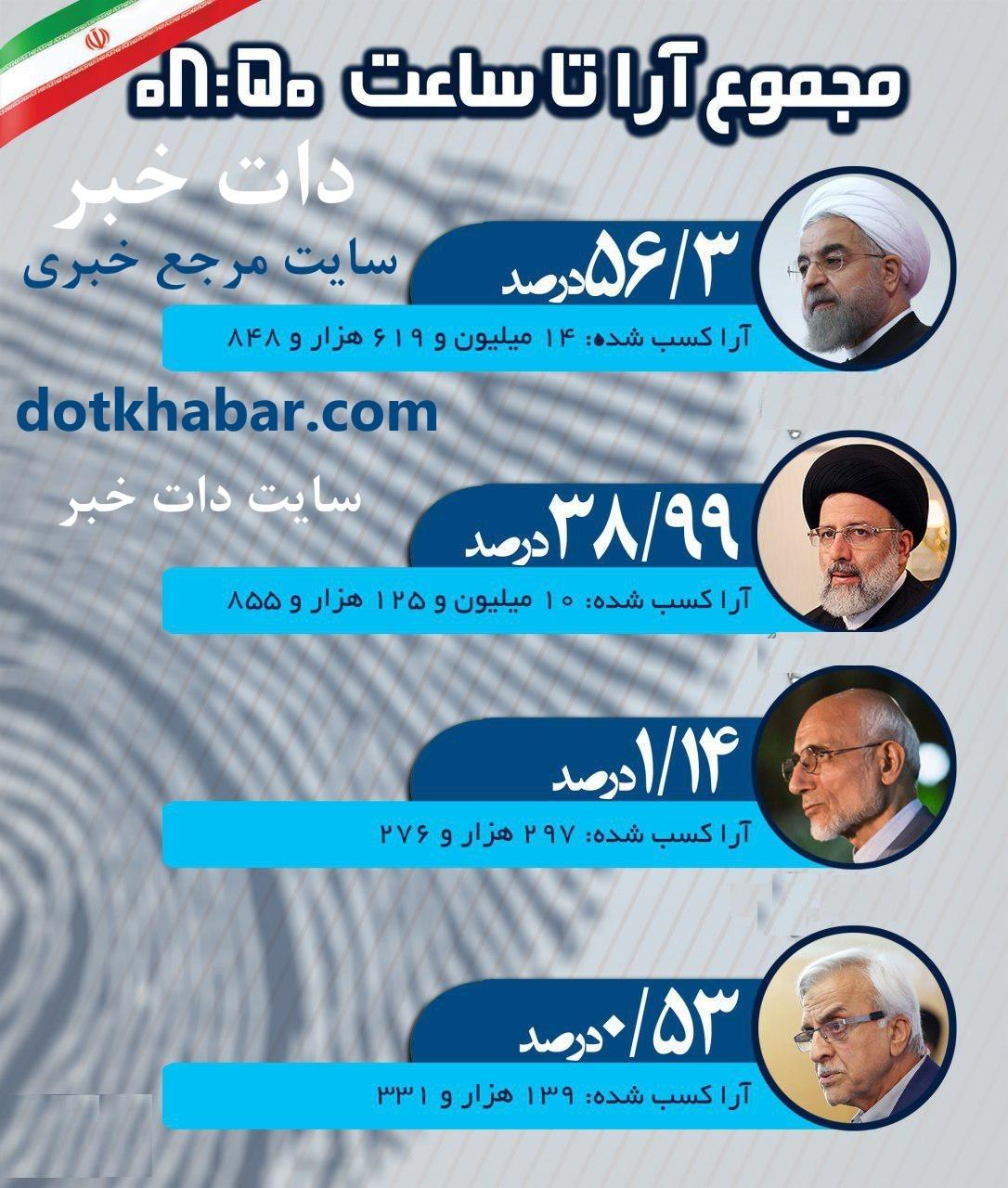نتایج انتخابات ریاست جمهوری 96 ایران  , آخرین اخبار از نتایج انتخابات ریاست جمهوری 96  نتیجه شمارش آرای انتخابات ریاست جمهوری 96