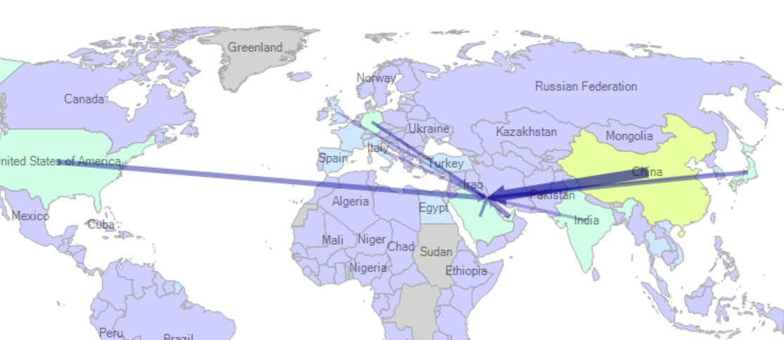 واردات کویت از کشورهای مختلف
