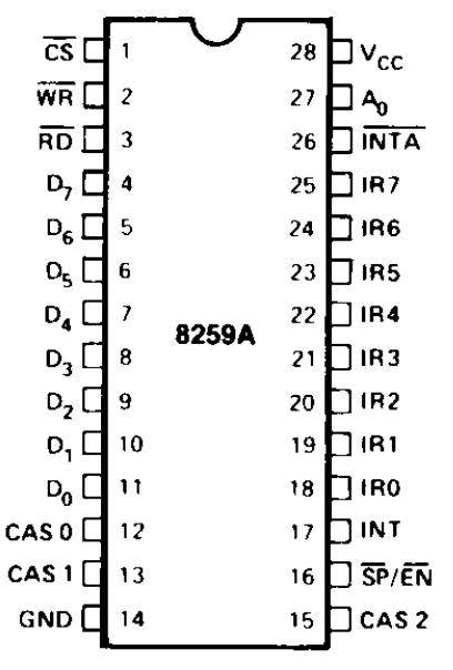 کنترلر 8259A