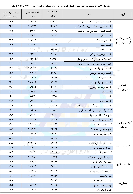 حقوق کارگران عمرانی