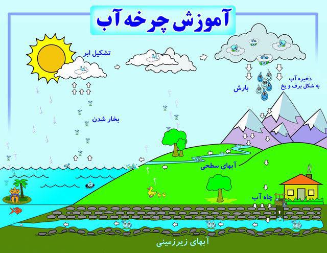 Image result for تصاویر متحرک چرخه آب