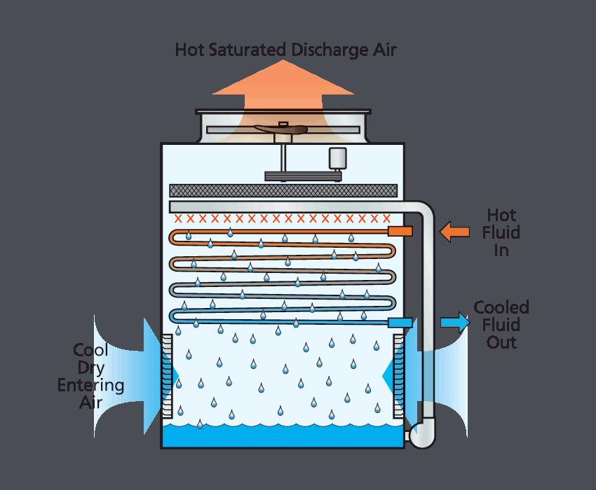 تصویر شماتیک کارکرد برج خنک کن مدار بسته جریان مخالف