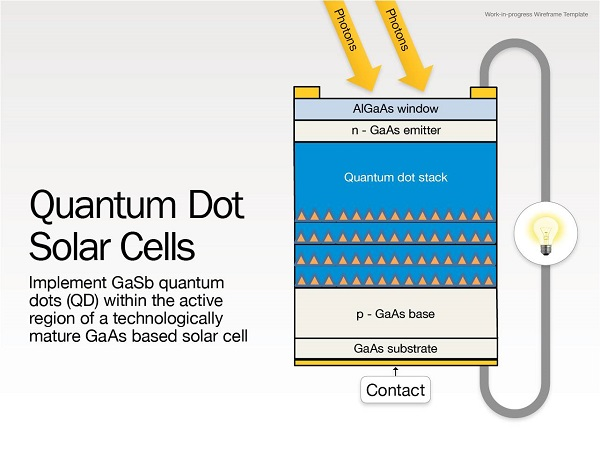 http://bayanbox.ir/view/439988233444836912/QuantumDotSolarCellsdiagram.jpg