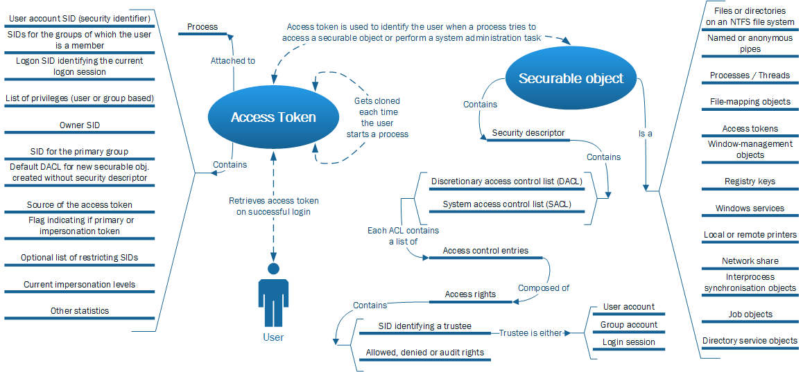 Access-Token-visualisation.png