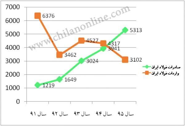 تولید و مصرف فولاد در ایران