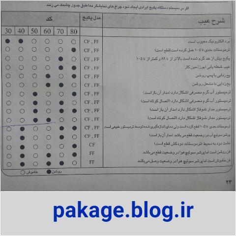 جدول ارور های پکیج ایران رادیاتور