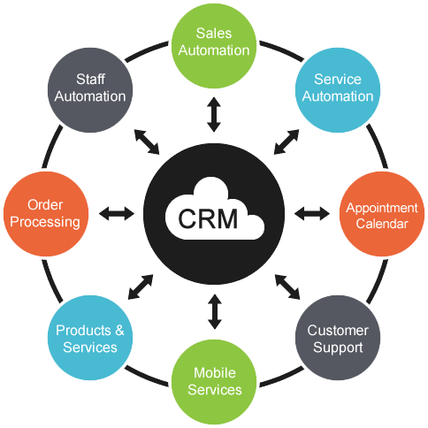 CRM Customer Profile