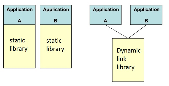 Dynamic-link-library.jpg