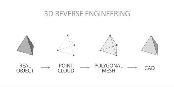 مراحل ساخت مدل سه بعدی از نمونه واقعی با اسکن سه بعدی و ابر نقاط